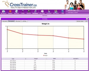 Sept 25 Weight Graph
